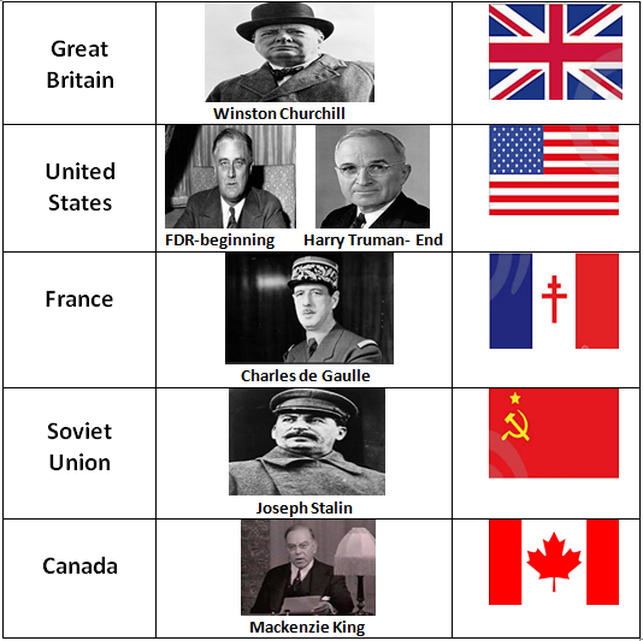 wwi allied leadership The allied powers the powers known as the allies in world war i were predominantly: great britain, france, russia and italy italy initially had a treaty with germany, but recanted and secretly allied with the allied powers the united states joined the allied powers in 1917 after the country could no longer stay neutral,.